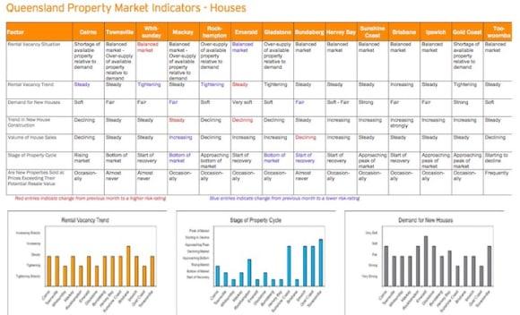 Whitsundays' housing market balanced: HTW