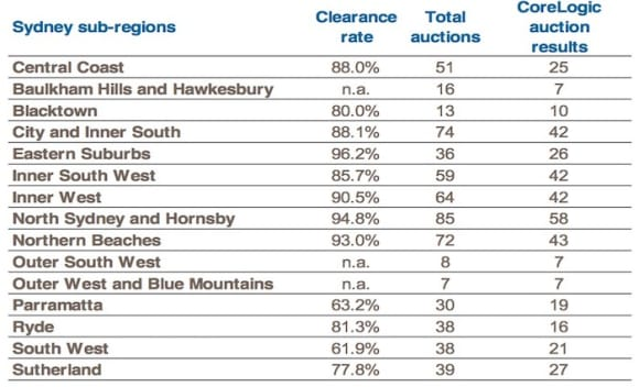 Sydney's Eastern Suburbs notch 96% auction clearance rate: CoreLogic