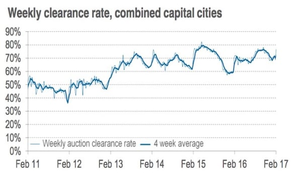 Strong February auction activity in capital cities: CoreLogic
