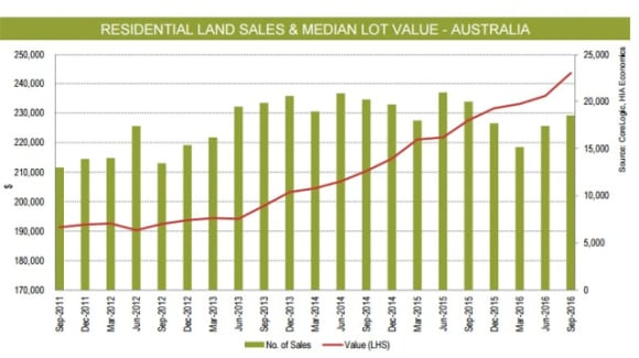 Where the capital city land prices are rising the most: Pete Wargent