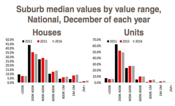 The heightened decline in suburbs under the 0,000 median: Cameron Kusher