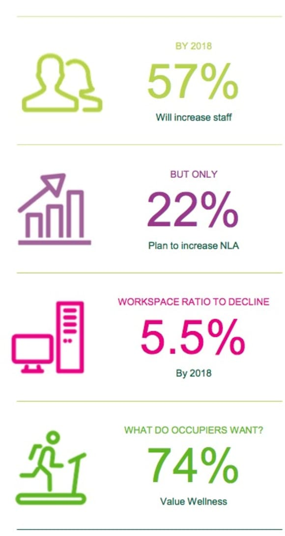 Occupier demand is evolving as workplace strategies change: CBRE