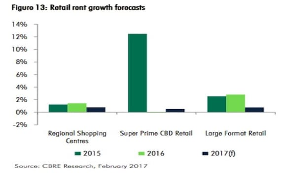Smaller tenants to carve up former Masters' retail space: CBRE