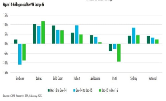Hotel market reporting struggles with supply increase and unfavourable conditions: CBRE