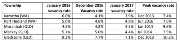 Vacancy rates ease after seasonal spike: Pete Wargent