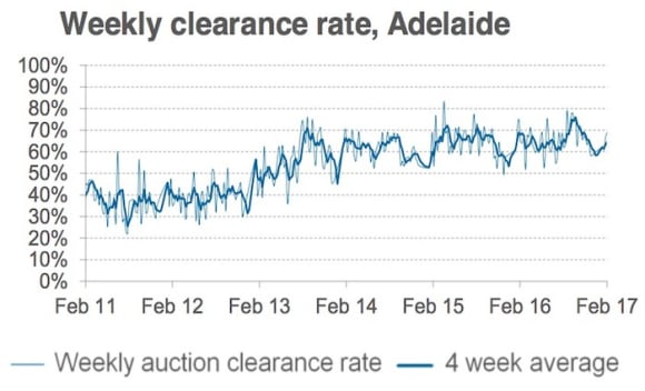 Preliminary auction clearance rate remains in high 70 percent: CoreLogic