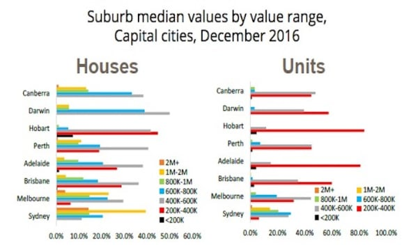 Sydney's property bracket creep makes for declining housing options: Cameron Kusher