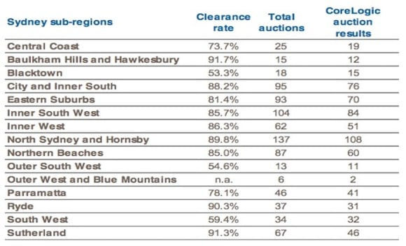 Sydney's Baulkham Hills and Hawkesbury hit 91 percent clearance rate: CoreLogic