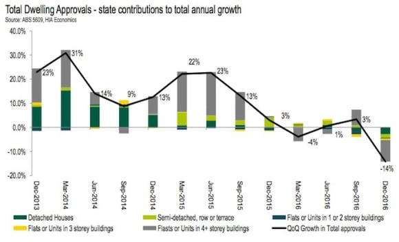 New home building approvals in longest and largest cycle in Australia's history