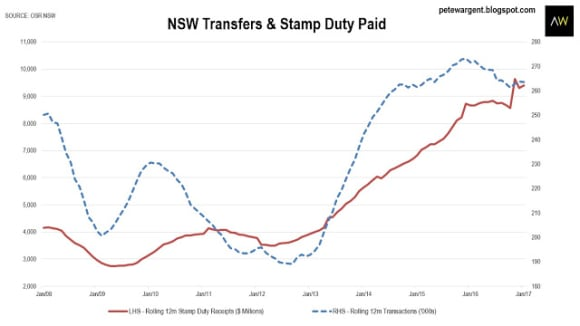 NSW stamp duty boom continues in 2017: Pete Wargent