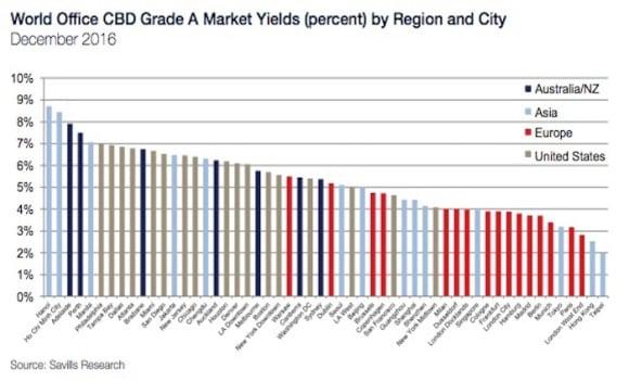 Hanoi tops world office market yields: Savills