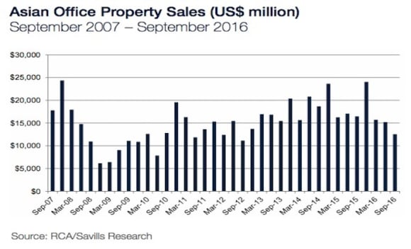 Asian commercial property markets continue to maintain their appeal despite uncertainty: Savills