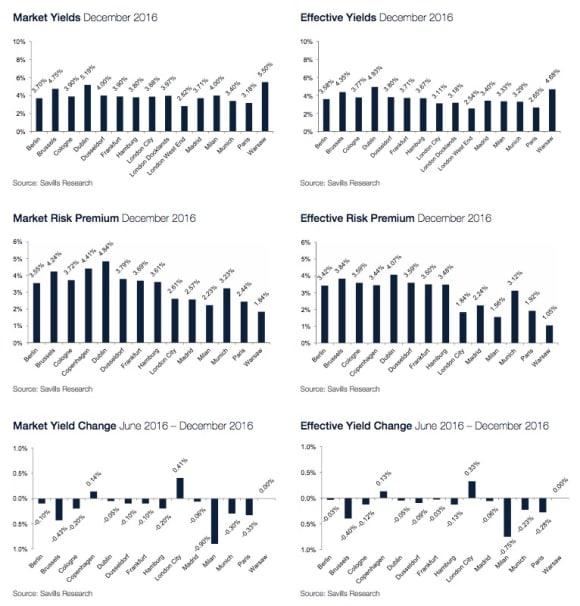 Little change in the United Kingdom commercial property market despite Brexit: Savills