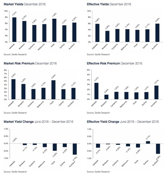 Strong performance in the Australian 2016 commercial property market: Savills