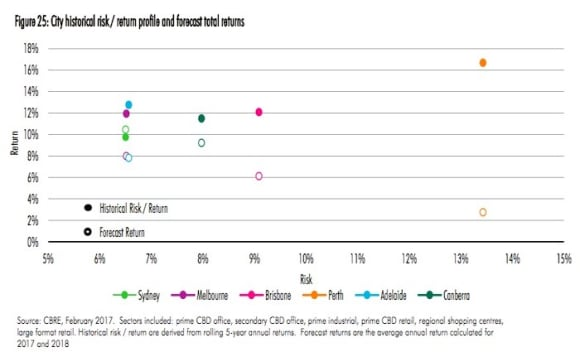 Bottom of property yield cycle nears: CBRE