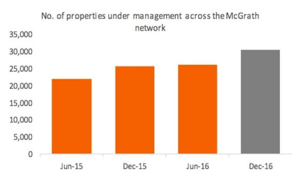 Number of rental properties under management by McGrath increases