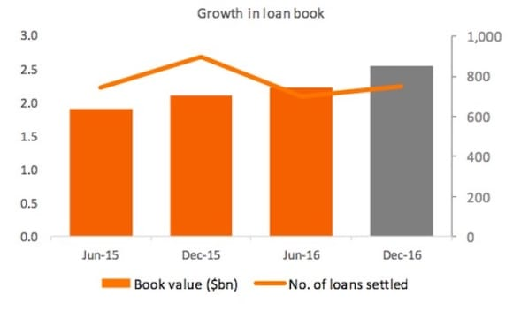 McGrath's Oxygen Home Loans settlement activity dips