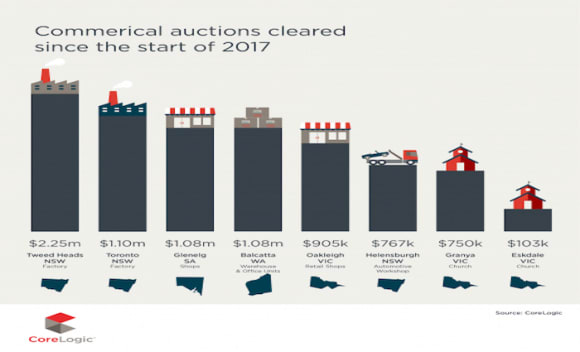 Auction activity increases as year progresses: Cityscope