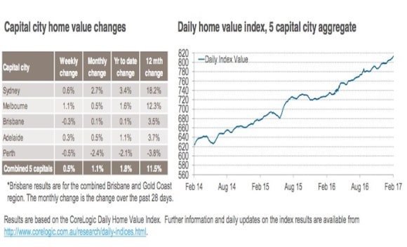Sydney home values surge to 18 percent annual growth in February 2017: CoreLogic