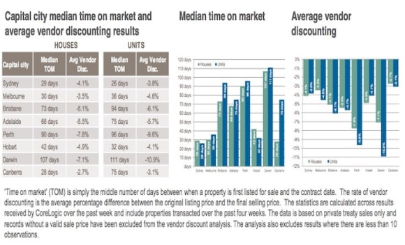 Properties in Darwin takes the most time to sell: CoreLogic