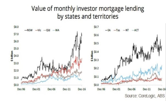 Mortgage demand has surged in New South Wales and Victoria: Cameron Kusher