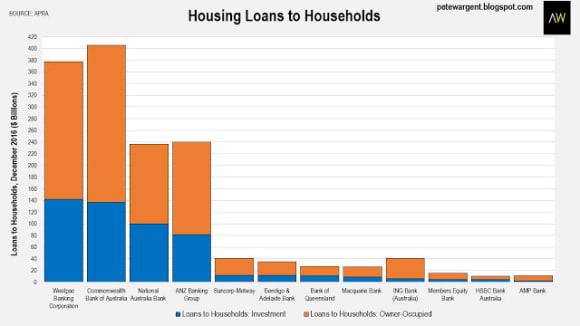 Outstanding housing debt has been compounding: Pete Wargent