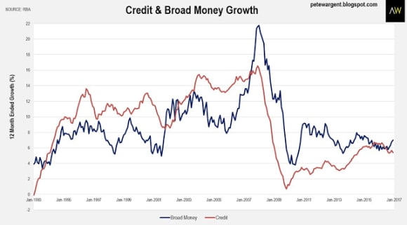 Housing credit doubles in a decade: Pete Wargent