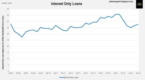 APRA reports non-performing loans on the rise
