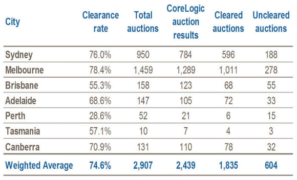 Auction numbers decline over Moomba long weekend: CoreLogic