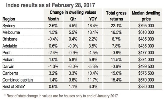 New high point in national property price growth cycle: CoreLogic's Tim Lawless