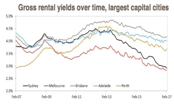 Investors speculating growth will continue as Sydney hits 104 percent spike since GFC: CoreLogic