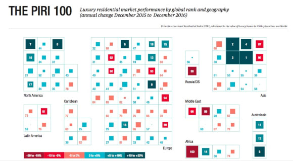 Sydney out of top 10 leading prime residential markets: Knight Frank Wealth Report