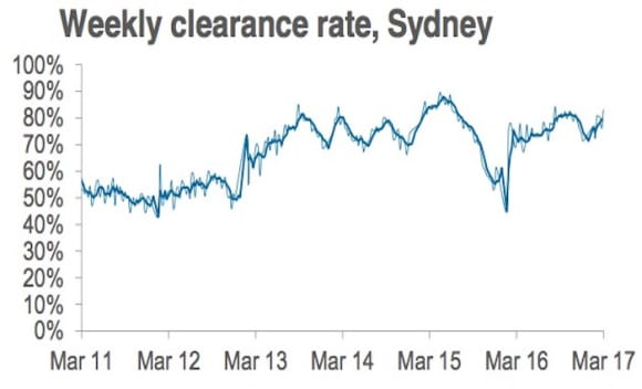 Auction numbers ease given long weekend: CoreLogic