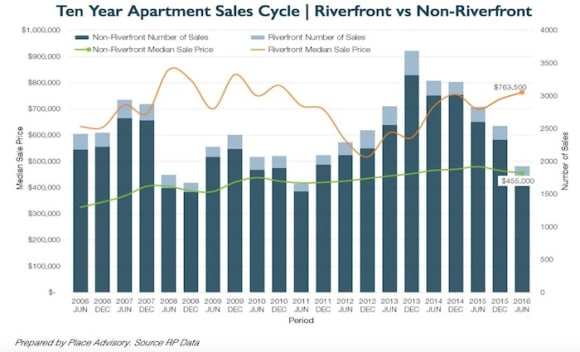Brisbane's riverfront apartment price growth put at 9 percent over past year