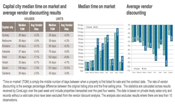 Sydney and Canberra take least amount of time to sell: CoreLogic