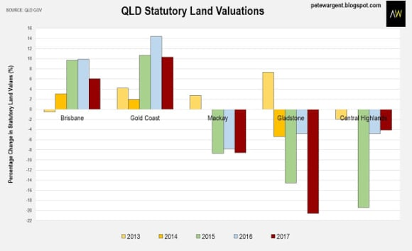 The good and the ugly behind Queensland's recovery: Pete Wargent