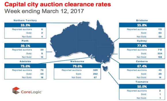 National auction clearance rates sit at 75%: CoreLogic