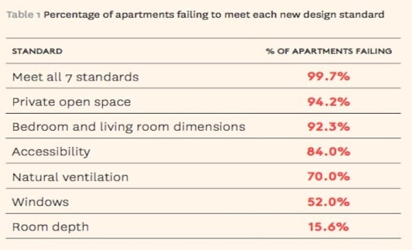 Melbourne apartments failing minimum design requirements