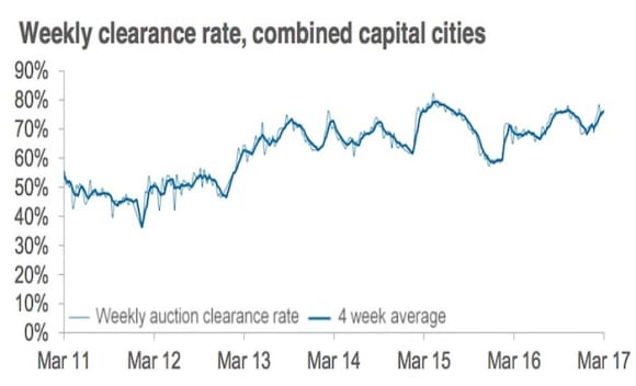 National auction clearance rate at 76 percent: CoreLogic