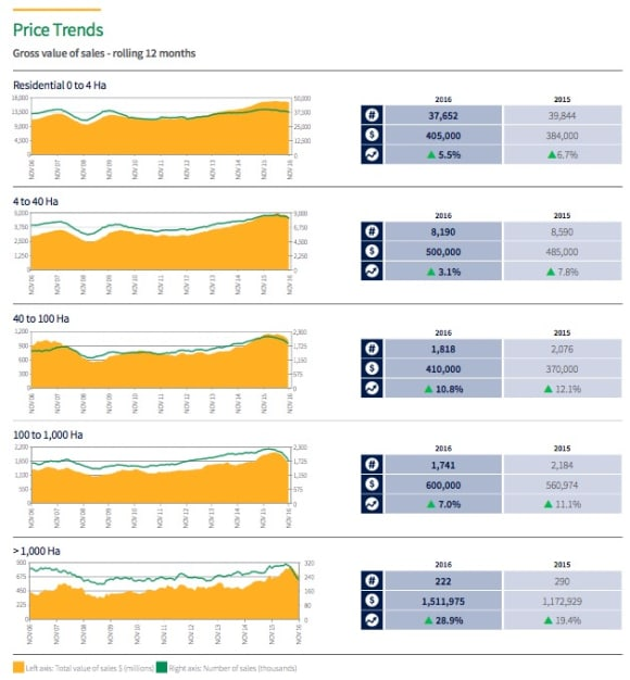 New South Wales rural and regional property sales volume in decline: Harcourts