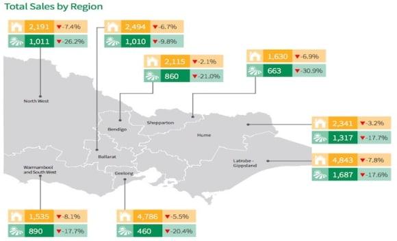 Victorian rural farm sales activity in decline