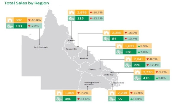Queensland rural sales volume falls by 8%: Harcourts