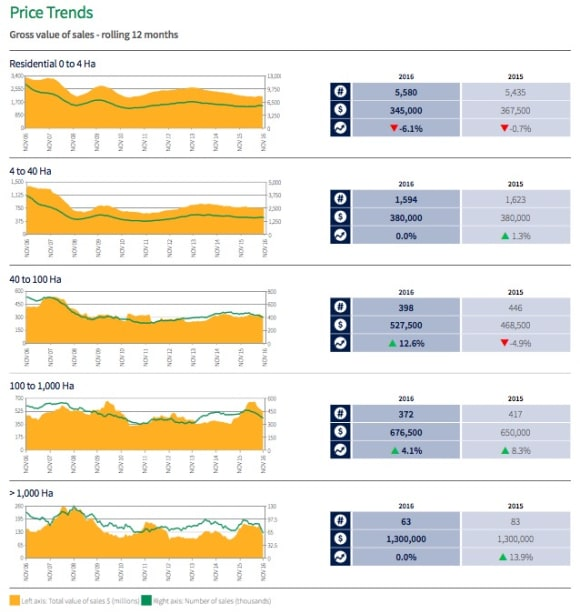 Western Australia's wheat belt rural sales market remains active