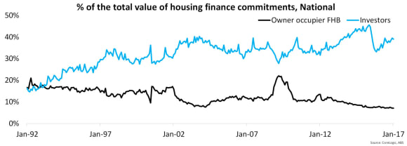 Investors historically outweigh first home buyers but gap widens: Cameron Kusher