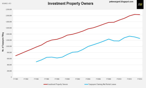 Rental losses are falling: Pete Wargent