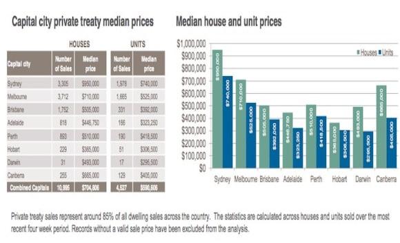 Darwin units cheaper than Hobart: CoreLogic