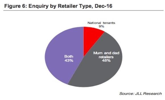 Retail rental market remains positive despite meagre growth: JLL