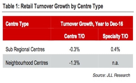 Average retail sales turnover declines slightly over past year: JLL