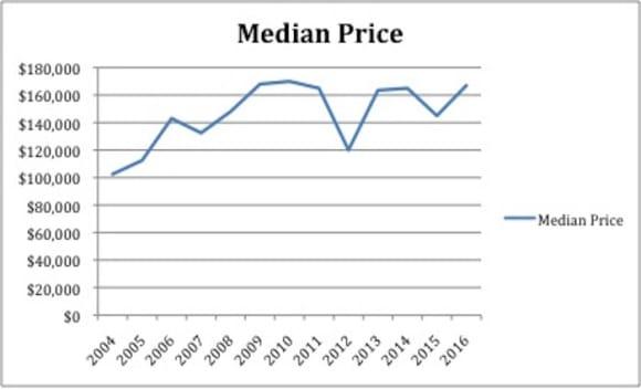 Murrumbidgee LGA has highest growth market in the past 20 years