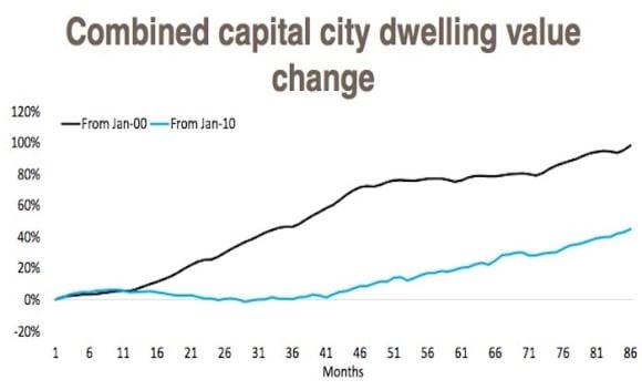 Dwelling value growth falls over decade: CoreLogic